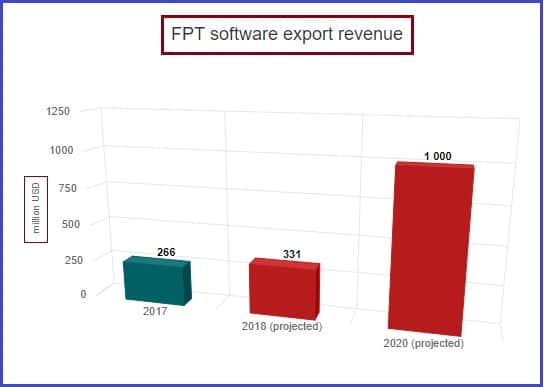 Numerous growth in Vietnam software industry - FPT Export revenue